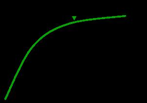 image de la courbe de valeur avec 5 états et 5 remises