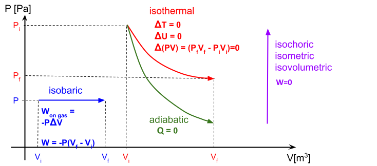 adiabatic: no heat flows which means the process is so fast and insulated q  has no time to flow in or out