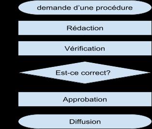 Réaliser une fiche procédure - Méthodologie et Qualité