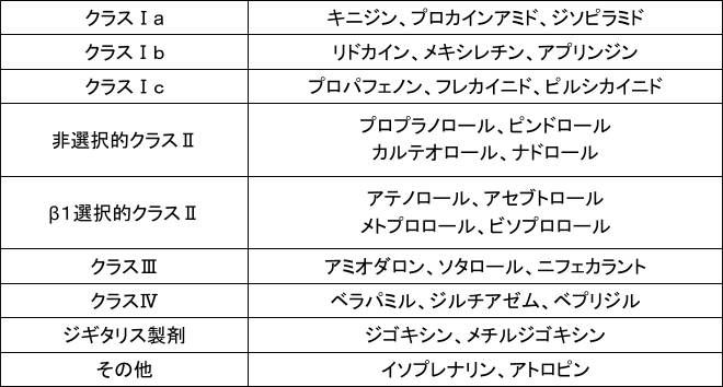 ジギタリス 製剤
