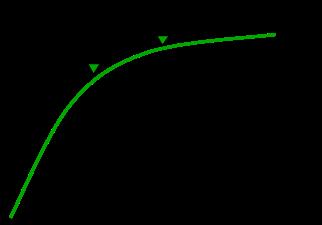 image de la courbe de valeur avec 5 états