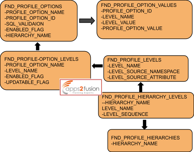 Profile Options in Fusion Application- Part 2