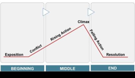 Plot Structure Graphic