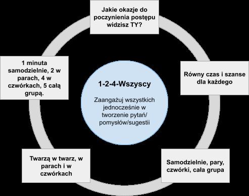 Wizualizacja struktury 1-2-4-All