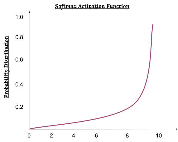 Softmax Activation function graph