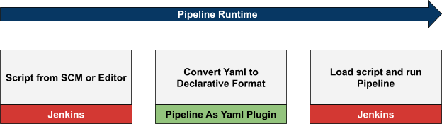 """diagram showing the """"Pipeline Runtime"""". The script from the SCM or Editor is converted by the YAML plugin to Declarative Format. The user then loads it and runs Pipeline"""