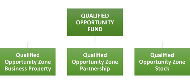Qualified Opportunity Funds vs. Qualified Opportunity Zone Businesses