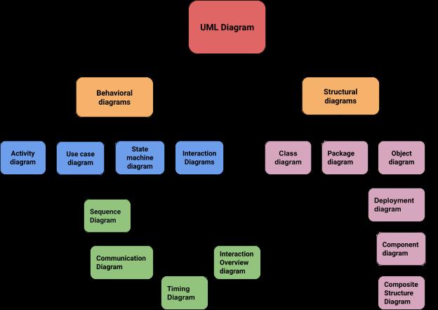 Types of UML diagram
