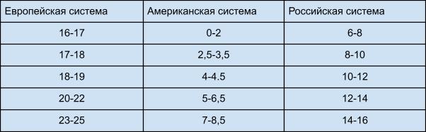 Таблица соответствия размеров детских носков: европейские, российские, американские стандарты