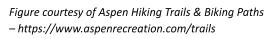 figure courtesy of aspen hiking trails & biking paths