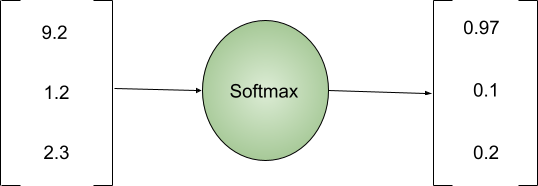 Softmax Activation Function working