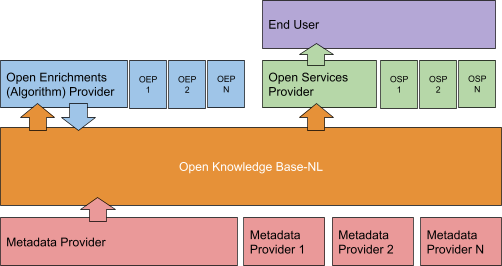 A representation of the Open Knowledge Base, with an idea of how metadata is provided, enriched and then re-used