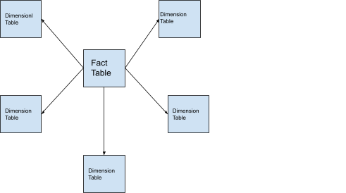 Star schema