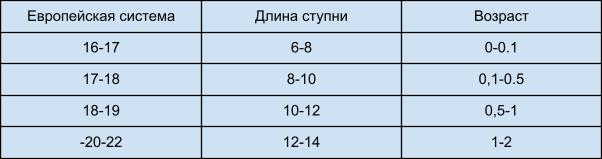 Европейская таблица размеров детских носков