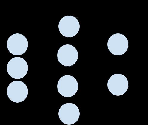 Architecture of Autoencoder neural network