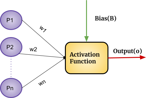 Working of Activation Function