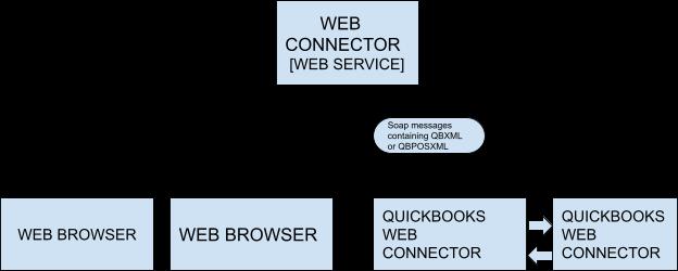 Quickbooks Web Connector 2