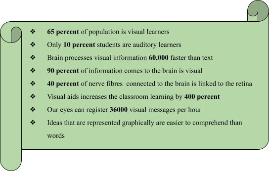 Pros and Cons of Visual Learning