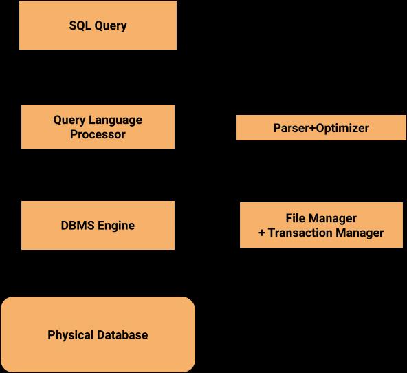 SQL Process
