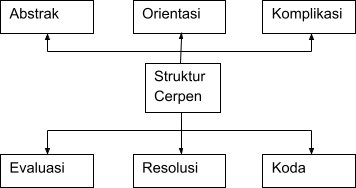 pengertian cerpen struktur