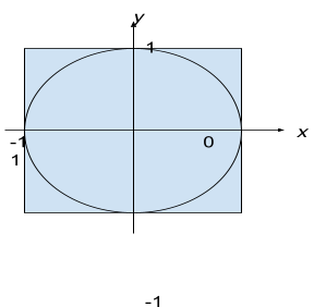A square of length 2
