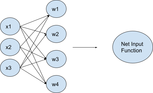 matrix transformation in autoencoder architecture