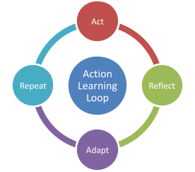 Action learning loop is designed to act, reflect, adapt and repeat for continuous improvement.