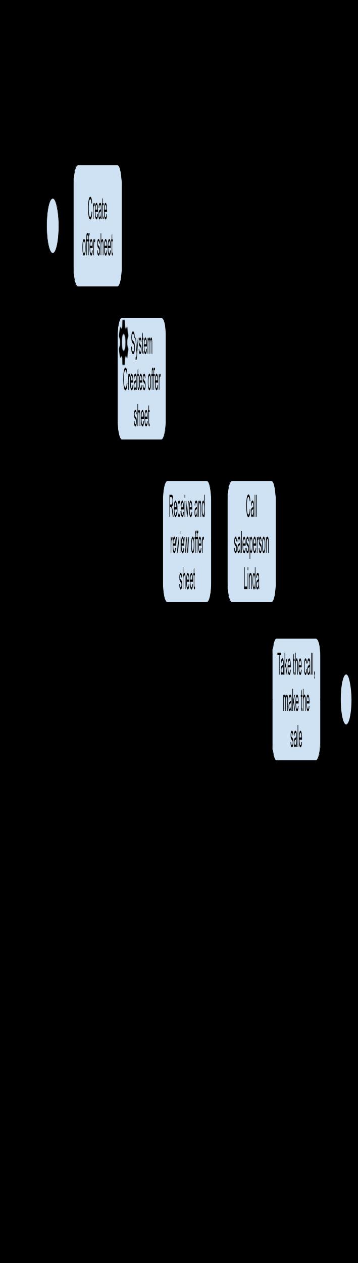 offer sheet usage process flowchart