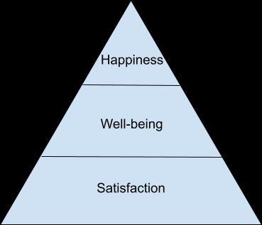 La pyramide du bonheur au travail