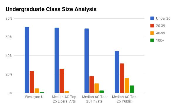 Wesleyan U undergraduate class sizes