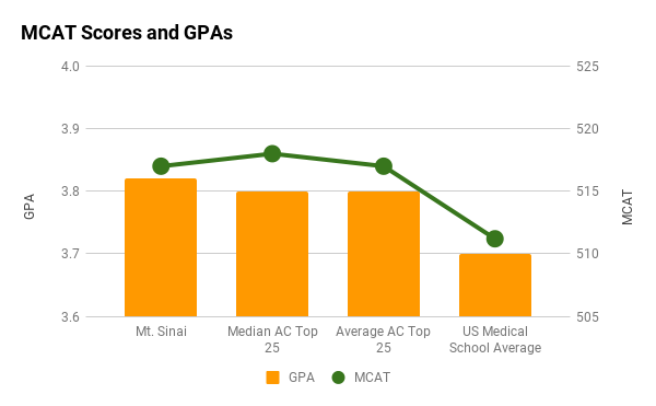 Mt Sinai Icahn medical school average MCAT and GPA