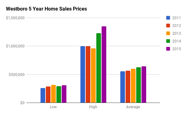 Historical Home Sales Stats for Westboro