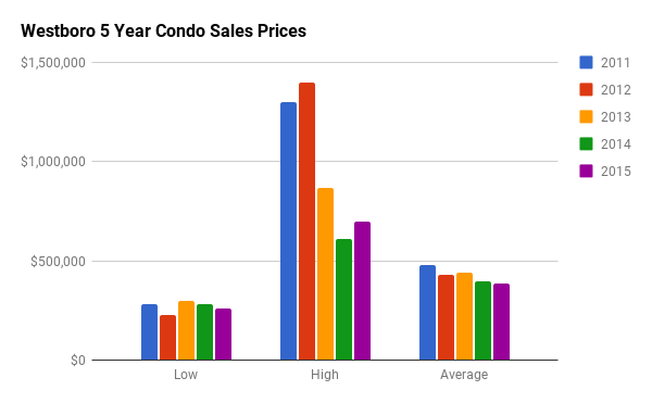 Historical Condo Sales Stats for Westboro