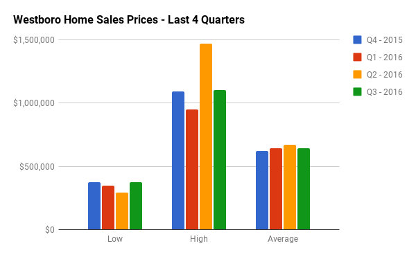 Quarterly Home Sales Stats for Westboro