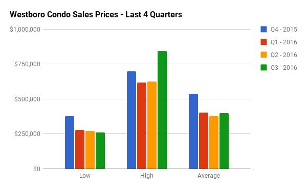 Quarterly Condo Sales Stats for Westboro