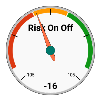 Current Risk On Off Trading Signals Gadget Score