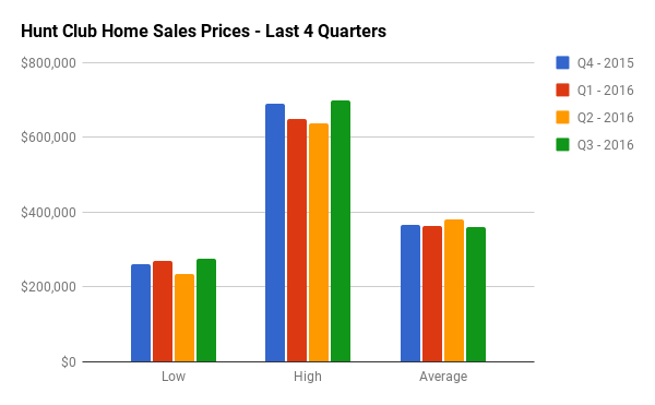 Quarterly Home Sales Stats for Hunt Club