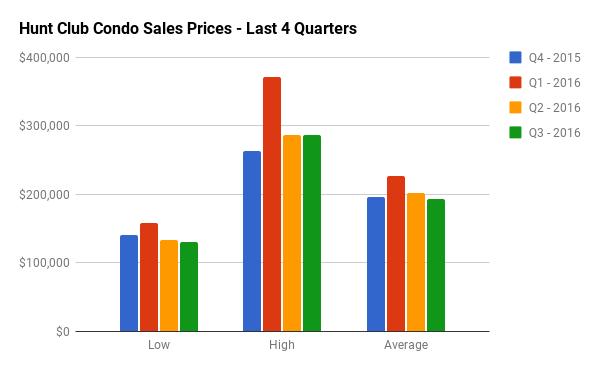 Quarterly Condo Sales Stats for Hunt Club