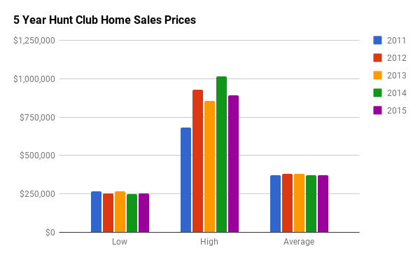 Historical Home Sales Stats for Hunt Club