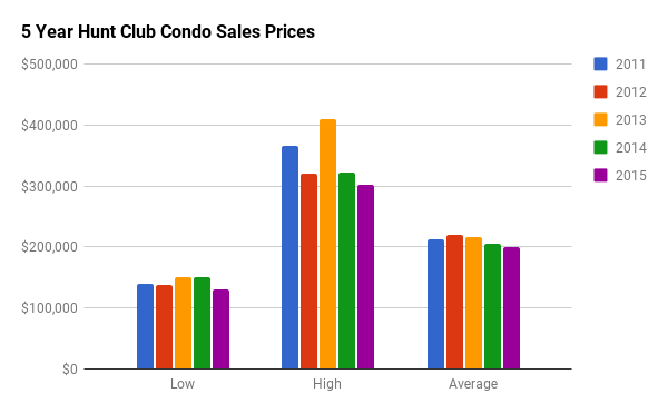 Historical Condo Sales Stats for Hunt Club