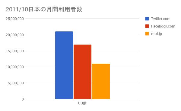 2011年10月日本国内の予測数値Twitter月間利用者数2,100万人、Facebookは1,700万人