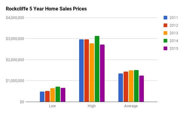 Historical Home Sales Stats for Rockcliffe Park