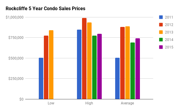 Historical Condo Sales Stats for Rockcliffe Park
