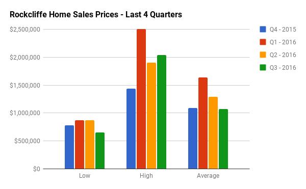 Quarterly Home Sales Stats for Rockcliffe Park