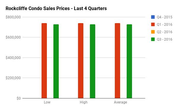 Quarterly Condo Sales Stats for Rockcliffe Park