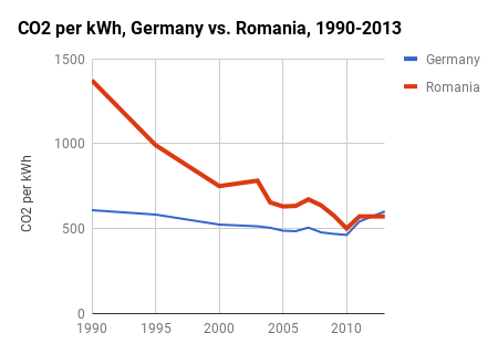 Affordable low-carbon development: Romania shows Germany how it's done