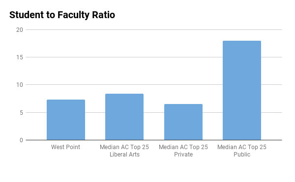 USMA West Point student to faculty ratio