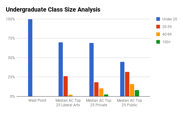 US Military Academy in West Point undergraduate class sizes