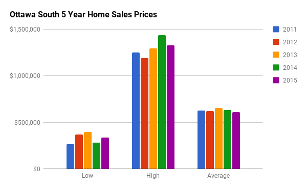 Historical Home Sales Stats for Old Ottawa South