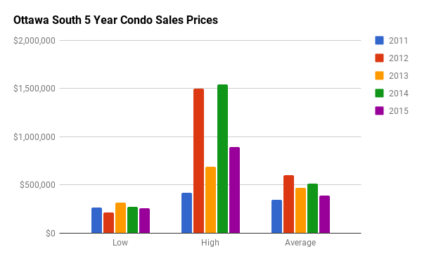 Historical Condo Sales Stats for Old Ottawa South